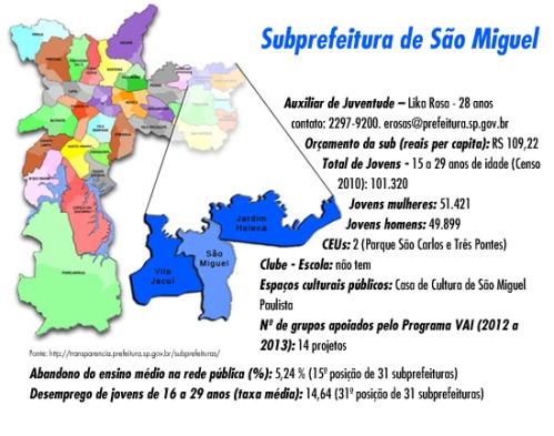 Quadro Dados Subprefeitura de São Miguel